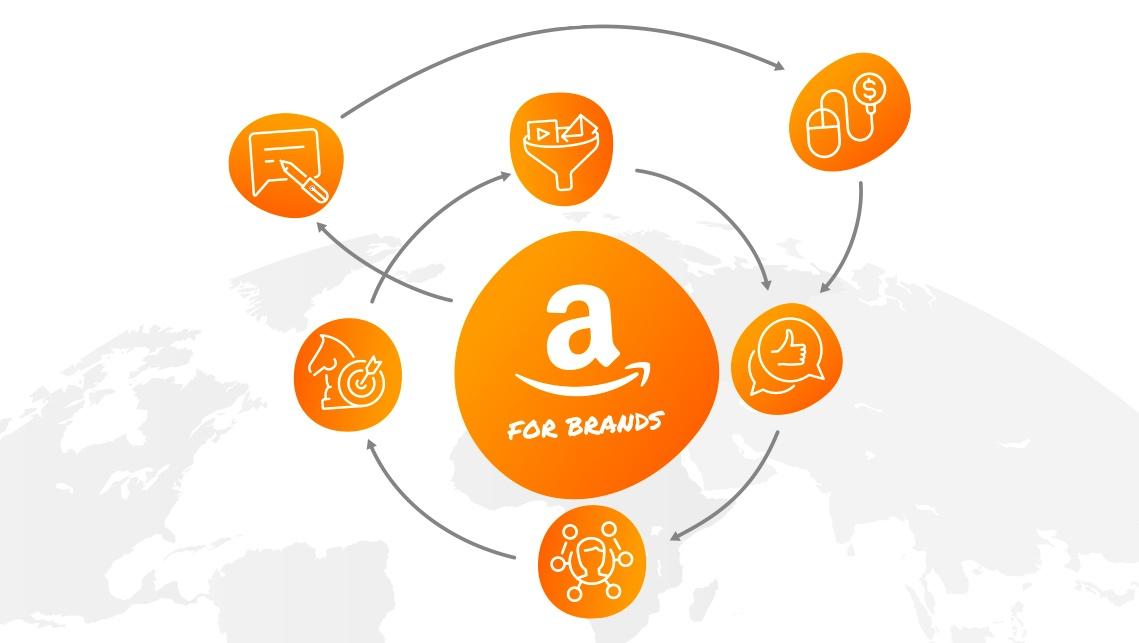 Amazon's opportunites for brands