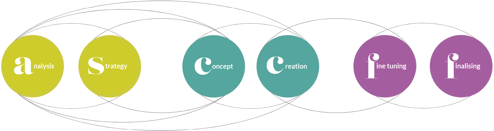 framework ATC design-thinking for branding and end to end communications