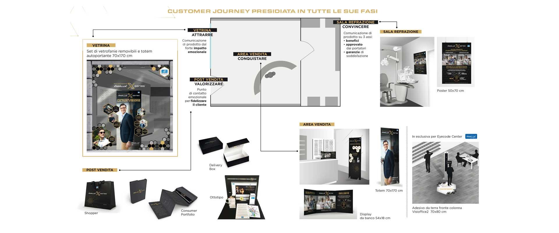 customer journey mapping materiali punto vendita Essilor ottici